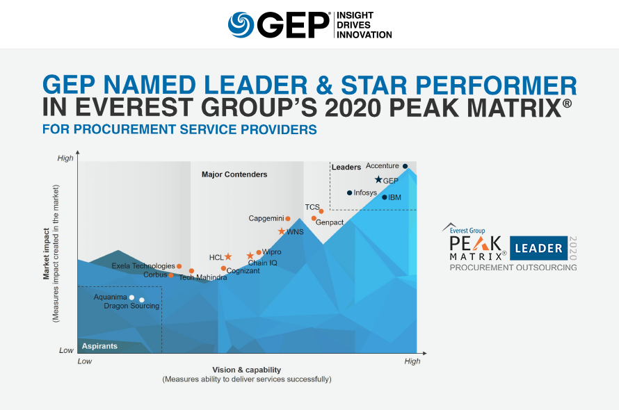 Everest Group 2020 PEAK Matrix®: Procurement Outsourcing Service Provider Landscape and Assessment